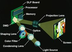 DLP Projector Technology